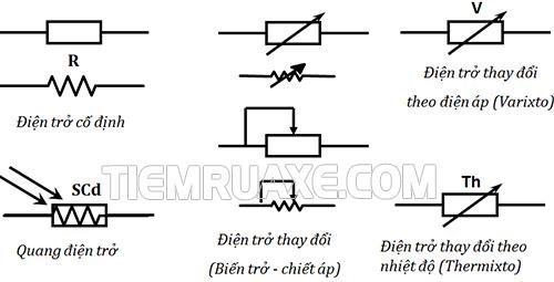 Ký hiệu điện trở vật lý