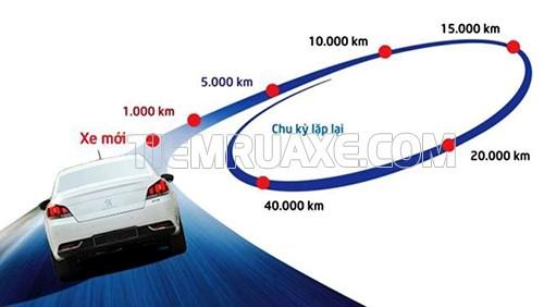 đi bao nhiêu km thì phải bảo dưỡng xe