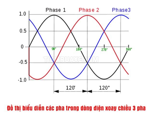 dòng điện 3 pha