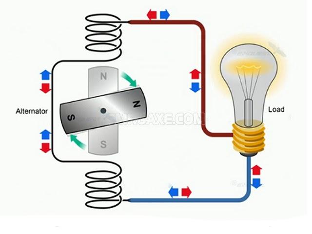 Nguyên lý hoạt động của dòng điện xoay chiều